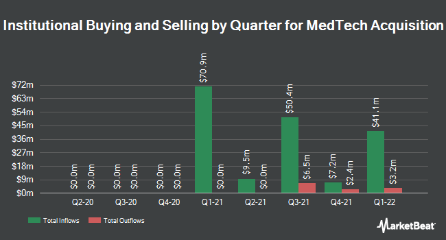 Institutional Ownership by Quarter for MedTech Acquisition (NASDAQ:MTAC)