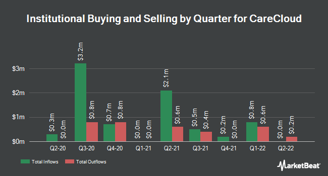 Institutional Ownership by Quarter for MTBC (NASDAQ:MTBC)