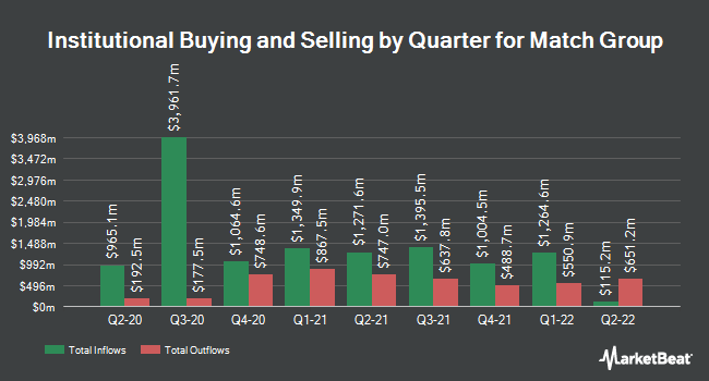 Institutional Ownership by Quarter for Match Group (NASDAQ:MTCH)