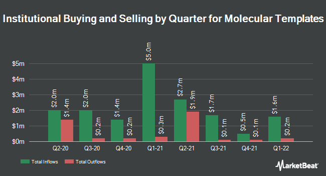 Institutional Ownership by Quarter for Molecular Templates (NASDAQ:MTEM)
