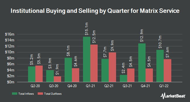 Institutional Ownership by Quarter for Matrix Service Co (NASDAQ:MTRX)
