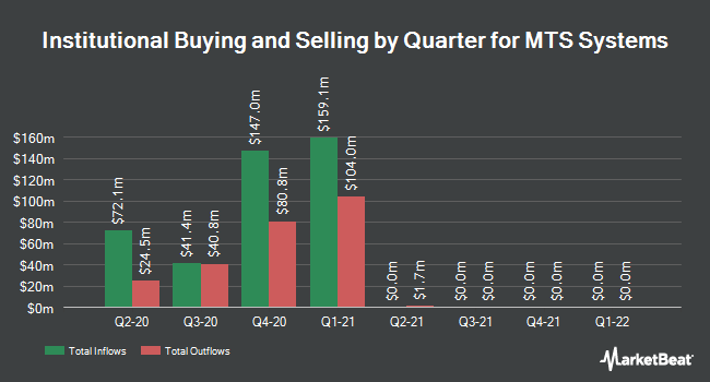 Institutional Ownership by Quarter for MTS Systems Corporation (NASDAQ:MTSC)
