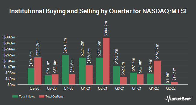Institutional Ownership by Quarter for MACOM Technology Solutions (NASDAQ:MTSI)