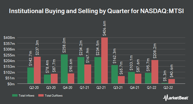 Institutional Ownership by Quarter for MACOM Technology Solutions Holdings (NASDAQ:MTSI)