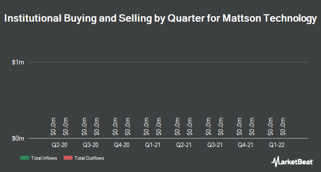 Institutional Ownership by Quarter for Mattson Technology (NASDAQ:MTSN)