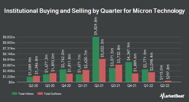 Institutional Ownership by Quarter for Micron Technology (NASDAQ:MU)