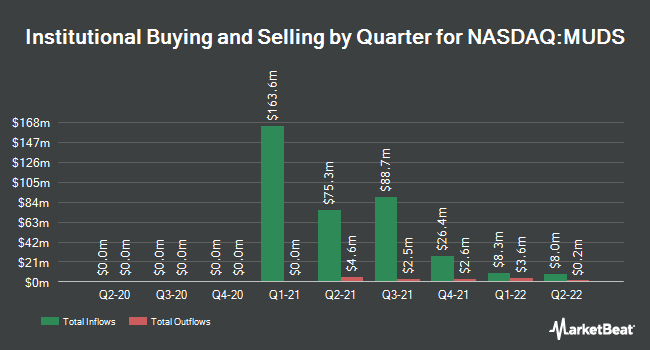 Institutional Ownership by Quarter for Mudrick Capital Acquisition Co. II (NASDAQ:MUDS)