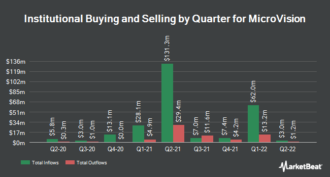 Institutional Ownership by Quarter for Microvision (NASDAQ:MVIS)