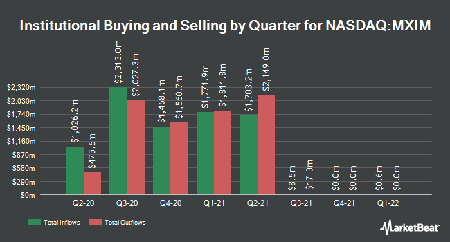 Institutional Ownership by Quarter for Maxim Integrated Products (NASDAQ:MXIM)