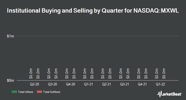 Institutional Ownership by Quarter for Maxwell Technologies (NASDAQ:MXWL)