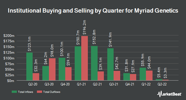 Institutional Ownership by Quarter for Myriad Genetics (NASDAQ:MYGN)