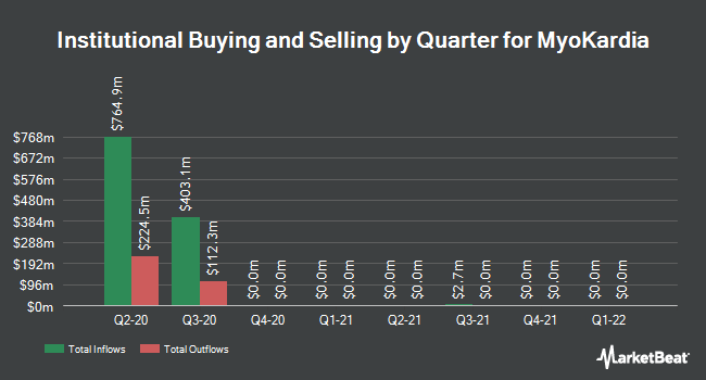 Institutional Ownership by Quarter for Myokardia (NASDAQ:MYOK)