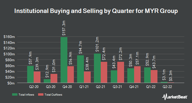 Institutional Ownership by Quarter for MYR Group (NASDAQ:MYRG)