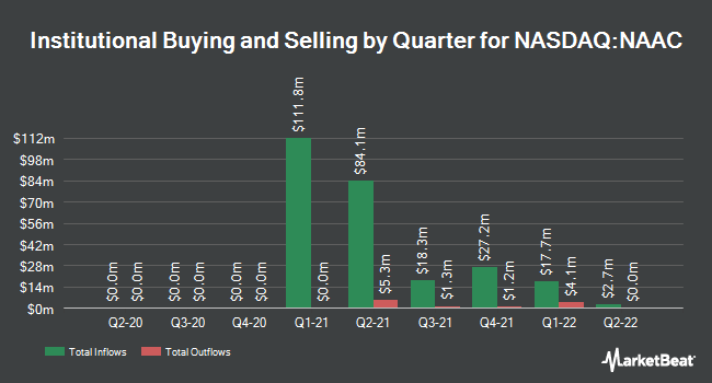 Institutional Ownership by Quarter for North Atlantic Acquisition (NASDAQ:NAAC)