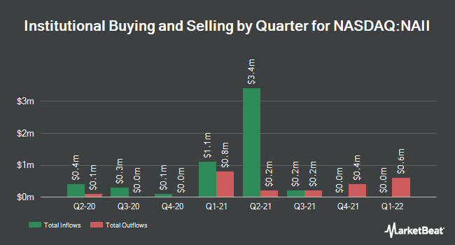 Institutional Ownership by Quarter for Natural Alternatives International (NASDAQ:NAII)