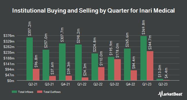 Institutional Ownership by Quarter for Inari Medical (NASDAQ:NARI)