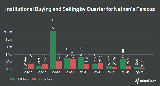 Institutional Ownership by Quarter for Nathan`s Famous (NASDAQ:NATH)