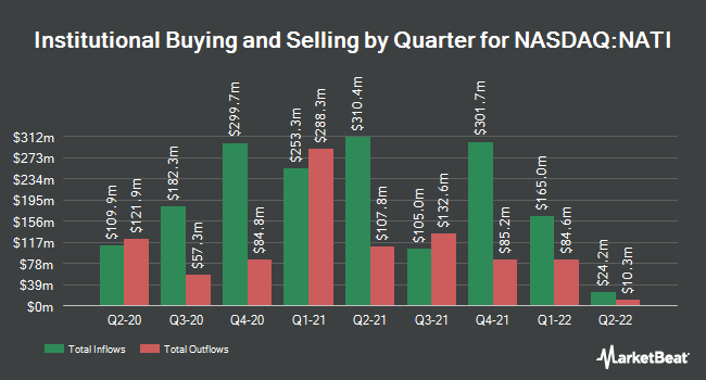 Institutional Ownership by Quarter for National Instruments Corporation (NASDAQ:NATI)
