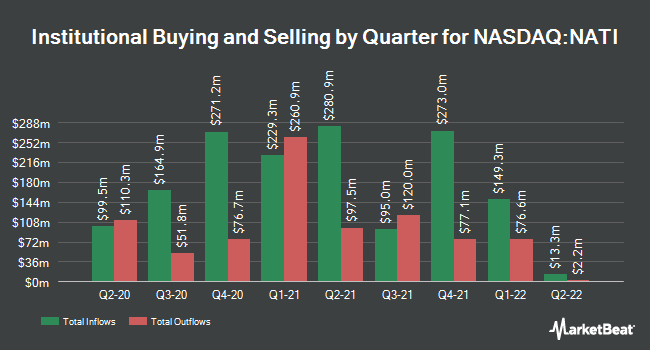 Institutional Ownership by Quarter for National Instruments (NASDAQ:NATI)