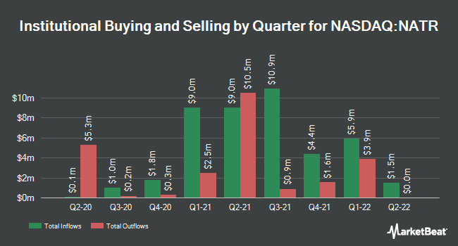 Institutional Ownership by Quarter for Nature`s Sunshine Products (NASDAQ:NATR)