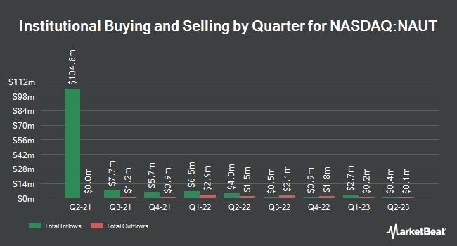 Institutional Ownership by Quarter for Nautilus Biotechnology (NASDAQ:NAUT)