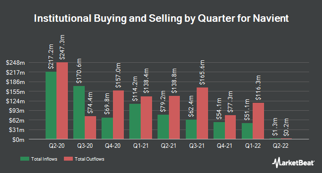 Institutional Ownership by Quarter for Navient Corporation (NASDAQ:NAVI)