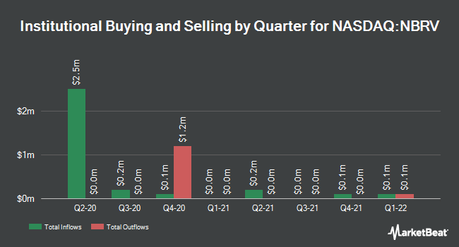 Institutional Ownership by Quarter for Nabriva Therapeutics AG (NASDAQ:NBRV)