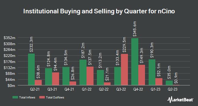 Institutional Ownership by Quarter for nCino (NASDAQ:NCNO)