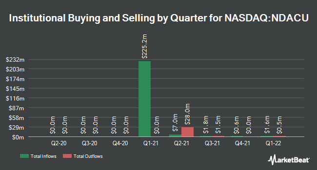 Institutional Ownership by Quarter for NightDragon Acquisition (NASDAQ:NDACU)