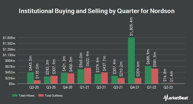 Institutional Ownership by Quarter for Nordson (NASDAQ:NDSN)