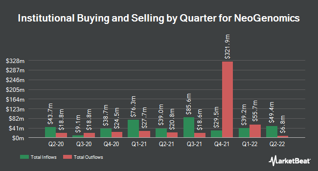 Institutional Ownership by Quarter for NeoGenomics (NASDAQ:NEO)