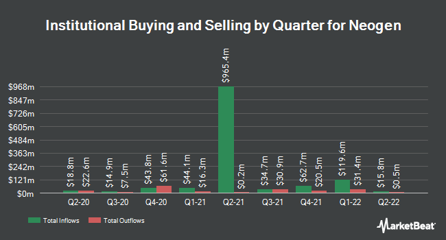 Institutional Ownership by Quarter for Neogen (NASDAQ:NEOG)