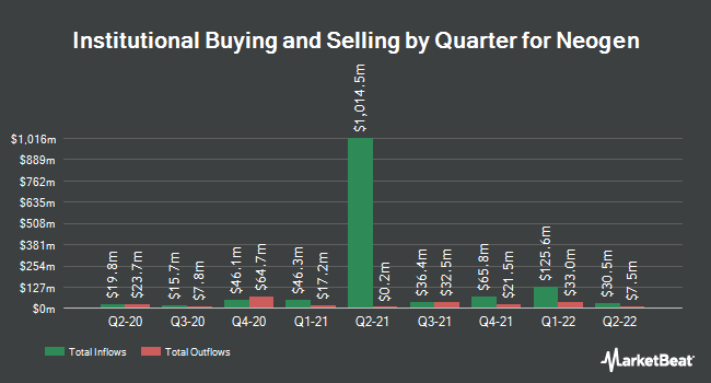 Institutional Ownership by Quarter for Neogen Corporation (NASDAQ:NEOG)
