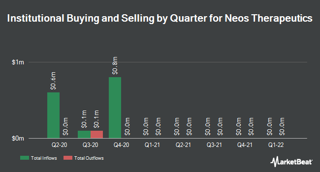 Institutional Ownership by Quarter for Neos Therapeutics (NASDAQ:NEOS)