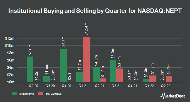 Institutional Ownership by Quarter for Neptune Wellness Solutions (NASDAQ:NEPT)