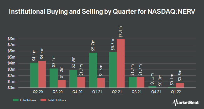 Institutional Ownership by Quarter for Minerva Neurosciences (NASDAQ:NERV)