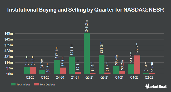 Institutional Ownership by Quarter for National Energy Services Reunited (NASDAQ:NESR)
