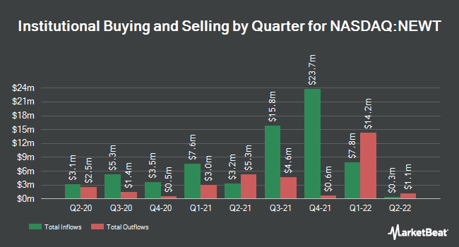 Institutional Ownership by Quarter for NEWTEK Business Services Corp (NASDAQ:NEWT)