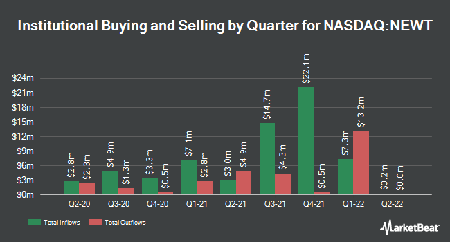 Institutional Ownership by Quarter for Newtek Business Services Corp. (NASDAQ:NEWT)