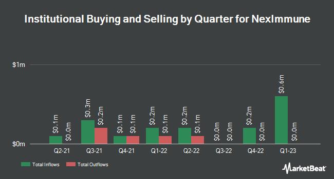 Institutional Ownership by Quarter for NexImmune (NASDAQ:NEXI)