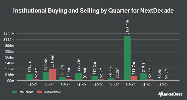 Institutional Ownership by Quarter for Nextdecade (NASDAQ:NEXT)
