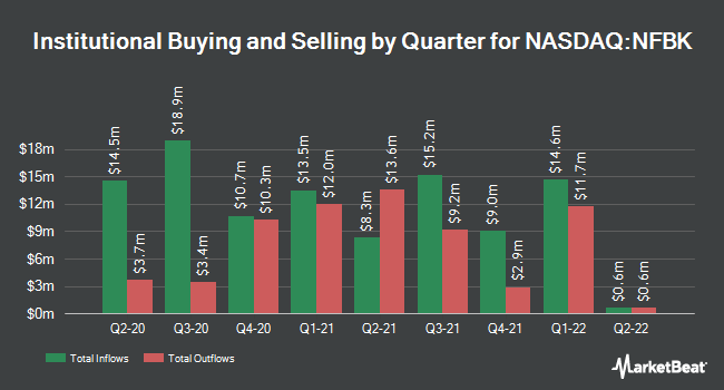Institutional Ownership by Quarter for Northfield Bancorp (NASDAQ:NFBK)