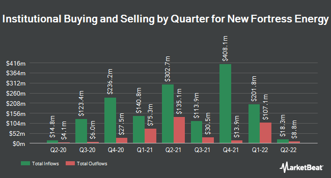 Institutional Ownership by Quarter for New Fortress Energy (NASDAQ:NFE)