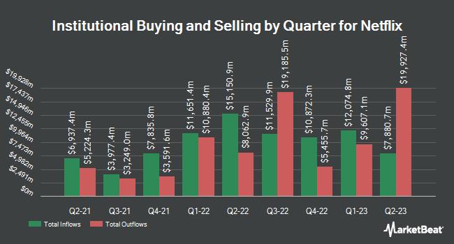 Insider Trading History for Netflix (NASDAQ:NFLX)