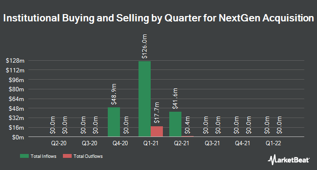 Institutional Ownership by Quarter for NextGen Acquisition (NASDAQ:NGAC)