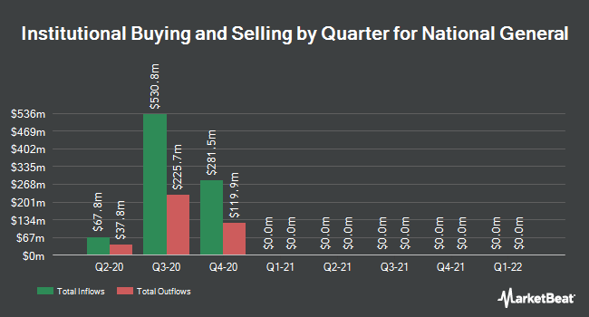 Institutional Ownership by Quarter for National General (NASDAQ:NGHC)
