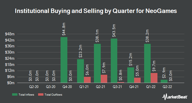Institutional Ownership by Quarter for NeoGames (NASDAQ:NGMS)