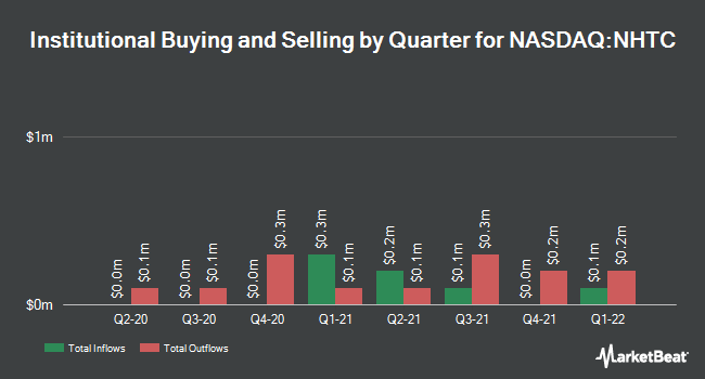 Institutional Ownership by Quarter for Natural Health Trends Corp. (NASDAQ:NHTC)
