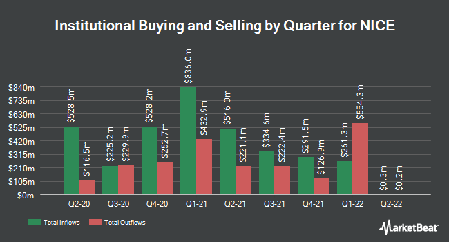 Institutional Ownership by Quarter for Nice (NASDAQ:NICE)