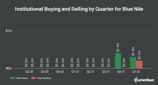 Institutional Ownership by Quarter for Blue Nile (NASDAQ:NILE)